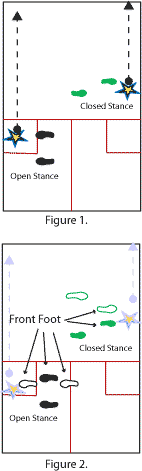 The open stance provides greater  margin for error in positioning and strokeplay